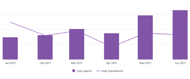 facebook_total_spend_vs_impressions1