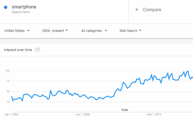 google_trends_search_volume_over_time