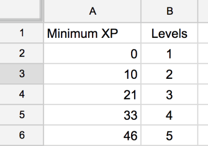 Levels in a spreadsheet