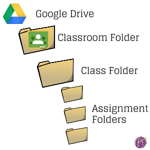 Google classroom creating collaboration groups teacher tech google classroom folder structure ccuart Images