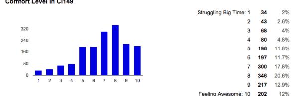 Summary of responses sample