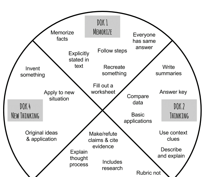 Chart of DOK for critical thinking