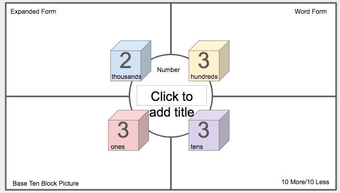 Google Slides place value
