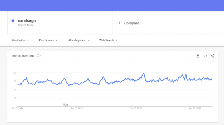 Google trends: Car charger to sell