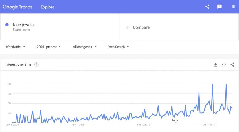 Google trends: Makeup jewels to sell