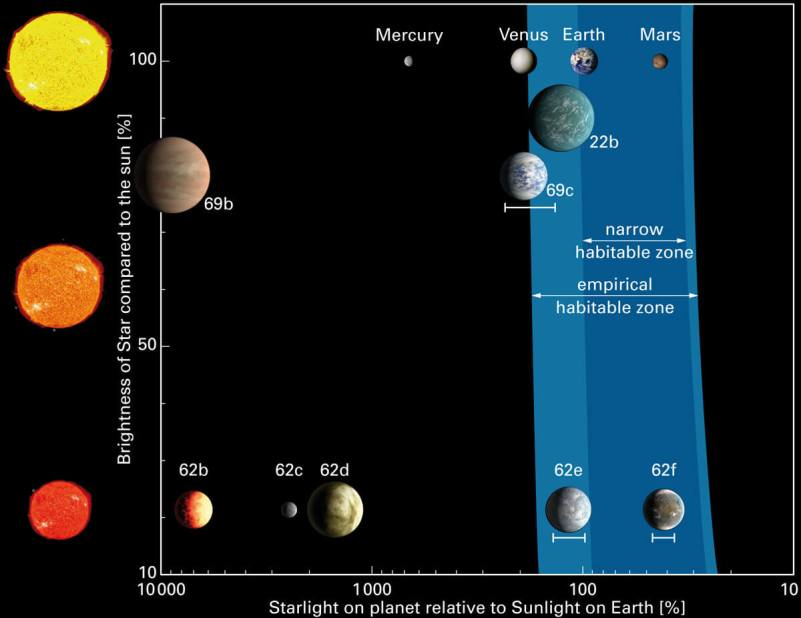 The habitable zone (in which liquid water on a planet's surface can exist) for different types of stars. The inner planets of our Solar System are shown on top, with Earth and Mars in the habitable zone. Kepler-62 is a notably cooler star, and Kepler-62e and -62f are in its habitable zone. For Kepler-69c, another planet announced today by NASA, the error bars for the star's radiation are such that it could possibly in the habitable zone as well. Kepler-22b, the smallest planet found in a habitable zone before the recent discoveries, is very likely a Mini-Neptune, and not a solid planet. In what is denoted the empirical habitable zone, liquid water can exist on the surface of a planet if that planet has sufficient cloud cover. In the narrow habitable zone, liquid water can exist on the surface even without the presence of a cloud cover. Image: L. Kaltenegger (MPIA)