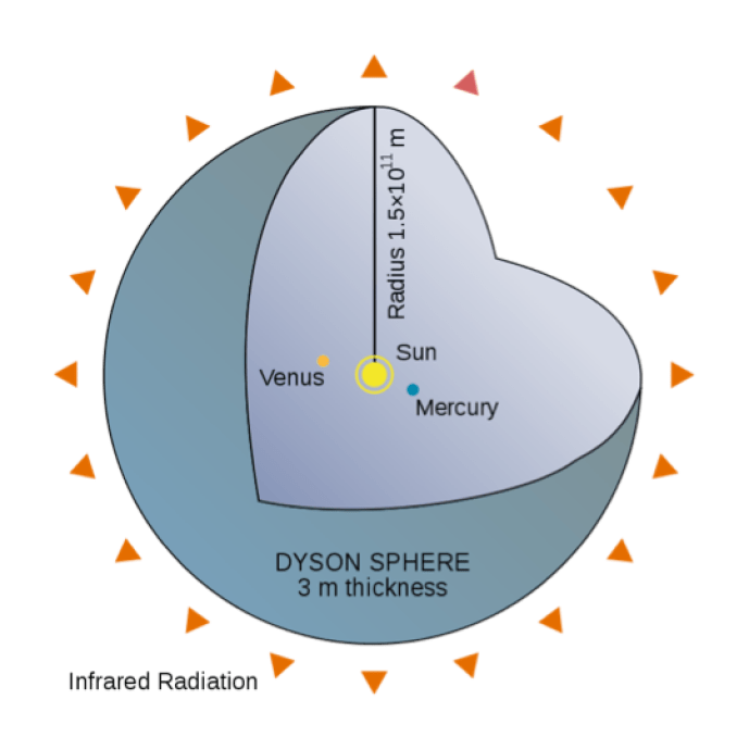 A cut-away diagram of an idealized Dyson shell, a variant on Dyson's original concept.(Photo: Wikimedia Commons)