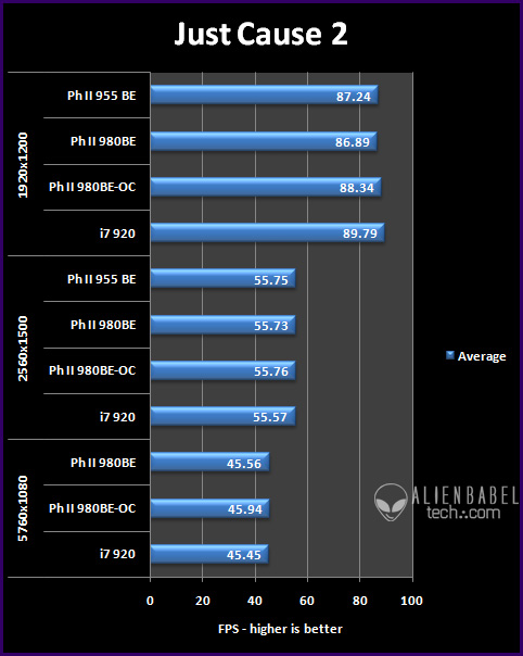 Introducing the New Phenom II 980 BE vs  Core i7-920 - value