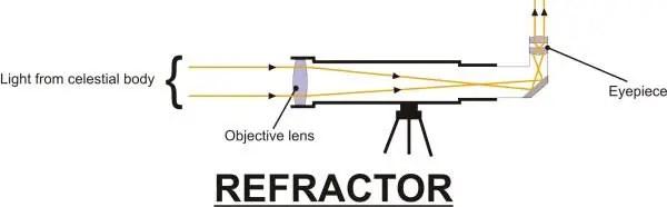 refractor telesscope