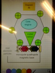 Diagram 4b WOW! Seti UFO Engineering Structure Crystal Lattice Engine Magnetic Higgs forces triangle equations