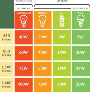 Lighting Solutions, Efficiency Maine