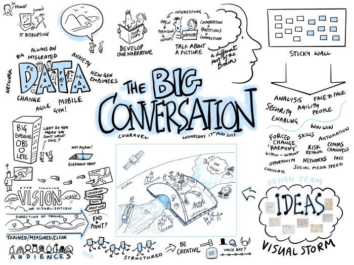 Couravel's Big Conversation @mikepounsford