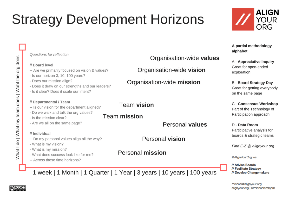 Strategic Horizons - a Question Set to help you Align Your Org