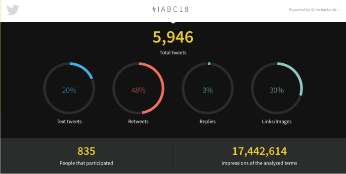 2018 #IABC18 Tweetbinder Report - infographic numbers