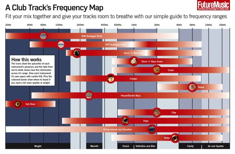 Future Music Frequency Map