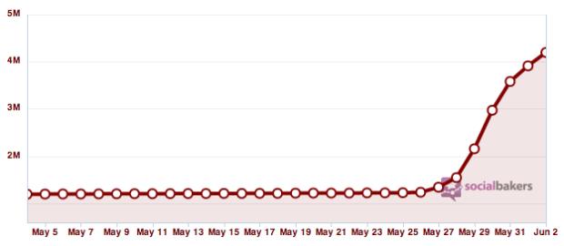 Swisscom YouTube Statistik