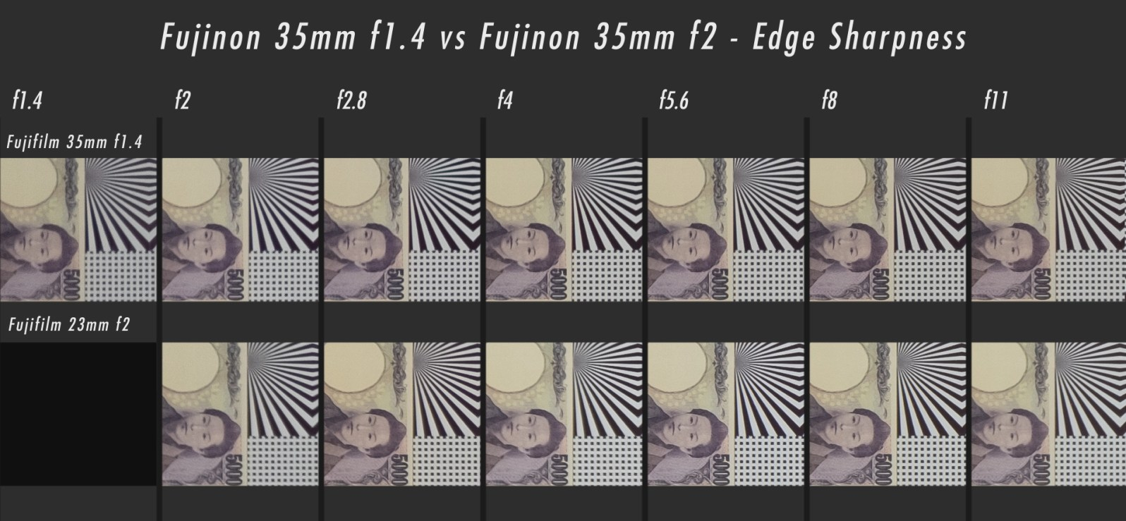 35mm f1.4 vs 35mm f2 Sharpness Edge Comparison