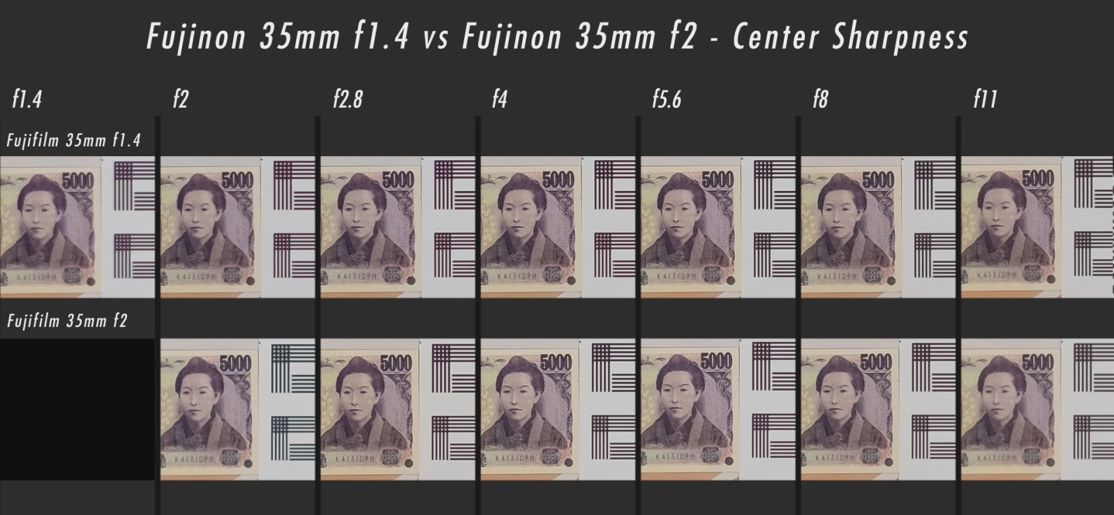 35mm f1.4 vs 35mm f2 Sharpness Comparison