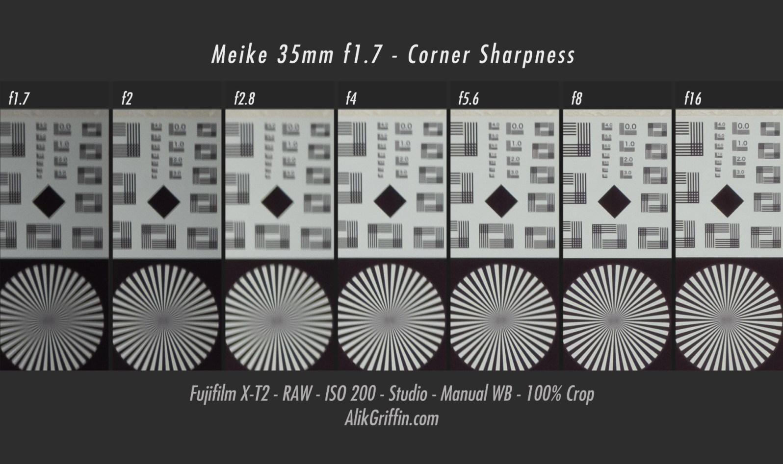 Meike 35mm f1.7 Corner Sharpness Chart