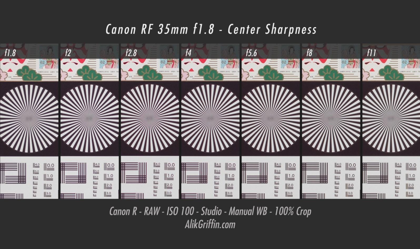 AlikGriffin_CanonRF35mmf1.8_Sharpness_Center