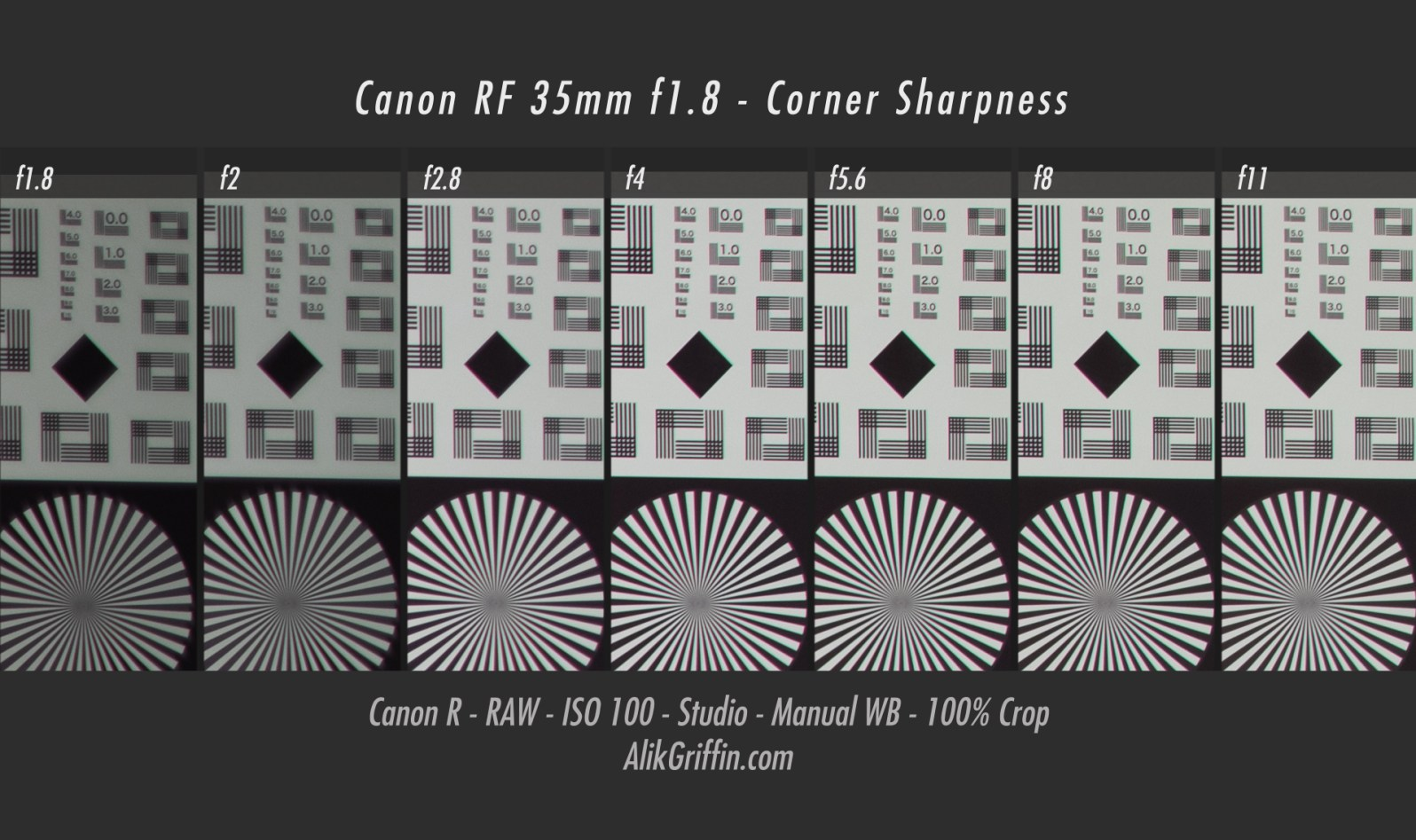 AlikGriffin_CanonRF35mmf1.8_Sharpness_Corner