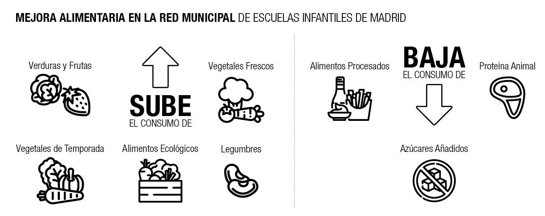 Mejoras en los menús ofrecidos en la Red Municipal de Escuelas Infantiles de MAdrid