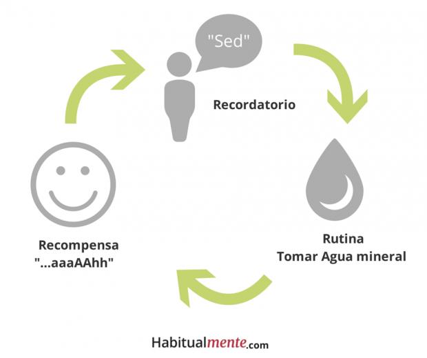 La regla de oro para el cambio de hábitos