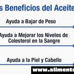 Los Beneficios del Aceite de Coco Son Innegables