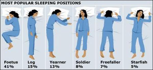 Ce spune pozitia in care dormi despre tine?
