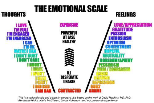 Scala de orientare emotionala – scala sentimentelor si a emotiilor noastre