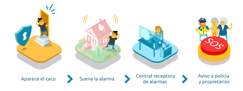 Home automation, a good bet to reinforce security
