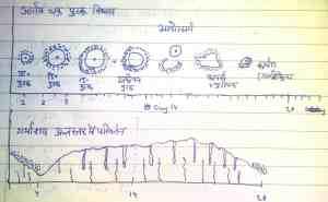 आर्तव चक्र (menstrual cycle fertility )
