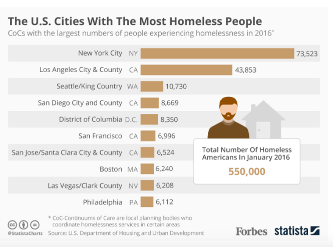 homeless housing crisis