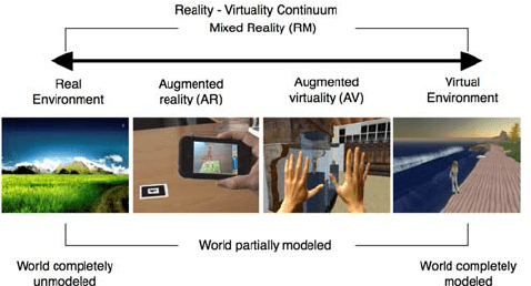 What is a Virtuality?