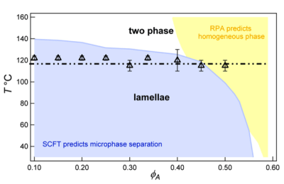 Figure 2. Phase diagram for A/B/A-C blends. Markers show the transition from lamellar to one- or two-phase behavior. Solid regions indicate modeling predictions.