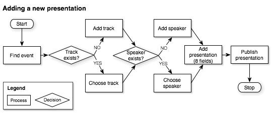 Esempio di flusso dei task per un CMS di un sito di conferenze.