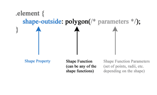 Illustrazione che mostra parti diverse che creano una shape rule.
