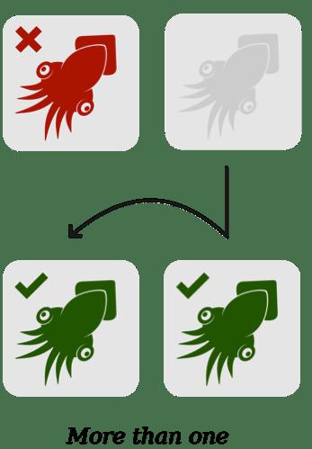 La logica più di uno significa che un elemento non selezionato (calamaro rosso) diventa due elementi selezionati (calamari verdi) quando viene aggiunto un elemento.
