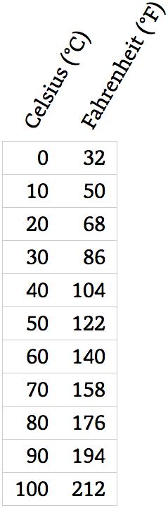 Tabella che mostra Fahrenheit rispetto a Celsius con i titoli in obliquo.