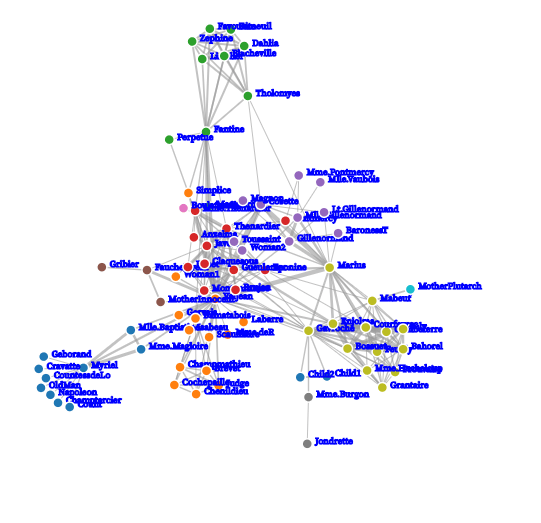 D3 network graph nodes with text 2
