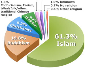 Asia Religions, Useful Things to know about Asia