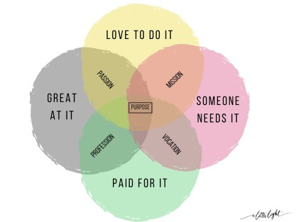 vocation, mission, passion, profession and purpose