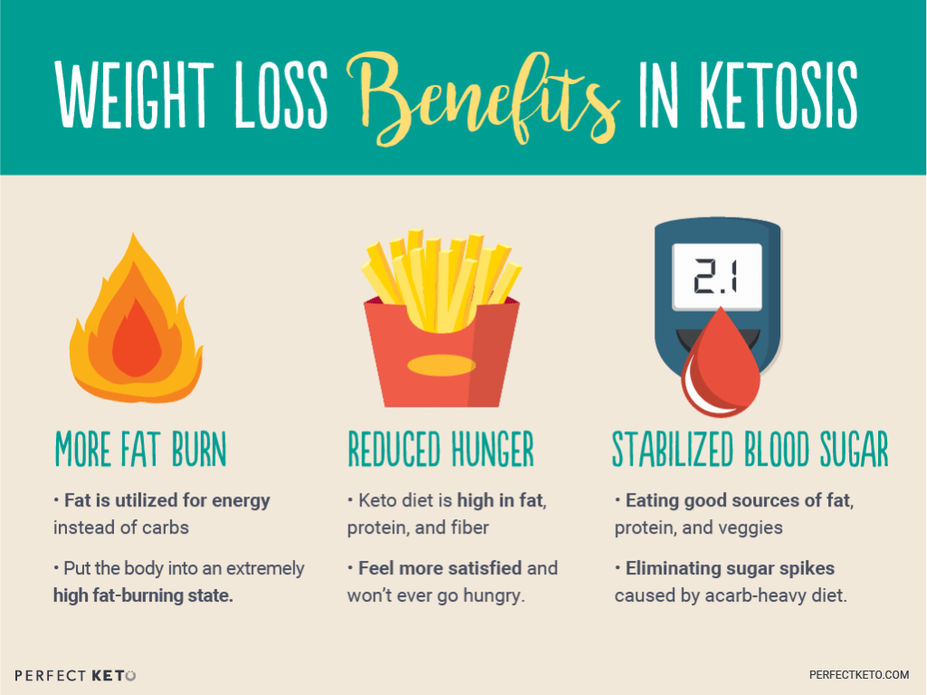 how does ketosis work to lose weight