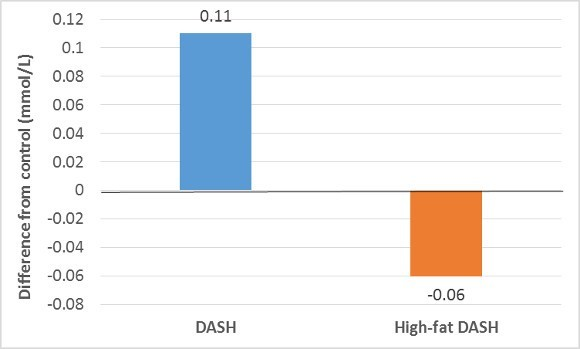 DASH Diets and Control Triglycerides