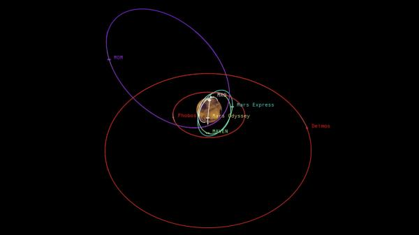 Le orbite delle lune di Marte e dei veicoli attivi attorno al pianeta