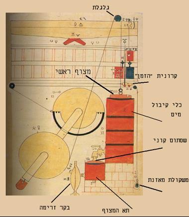 תמונה 2 - שרטוט של מנגנון השעון. עותק טופקאפי מתוארך למחצית הראשונה של המאה ה-13