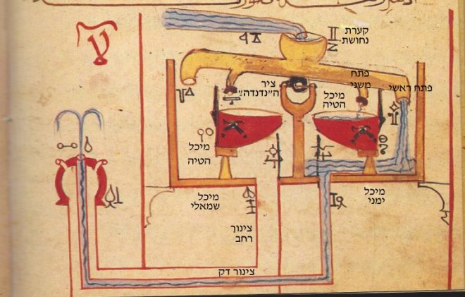Category IV chapter 1 fig 122 p 159_כתוביות