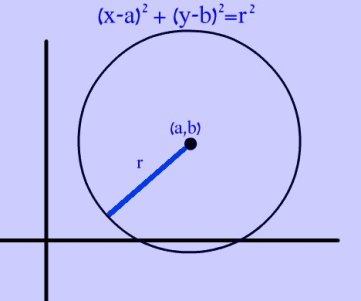 circleequation