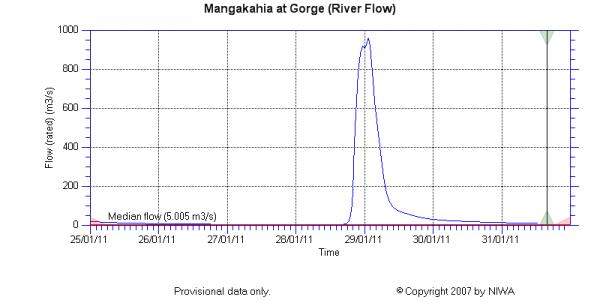 Mangakahi River at Gorge stream discharge data from NIWA