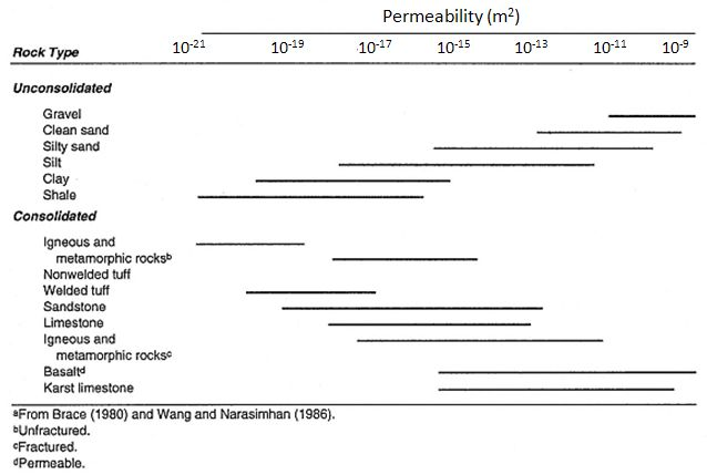 Typical ranges of permeability for different rock types, usually based on hydraulic measurements made at wells.